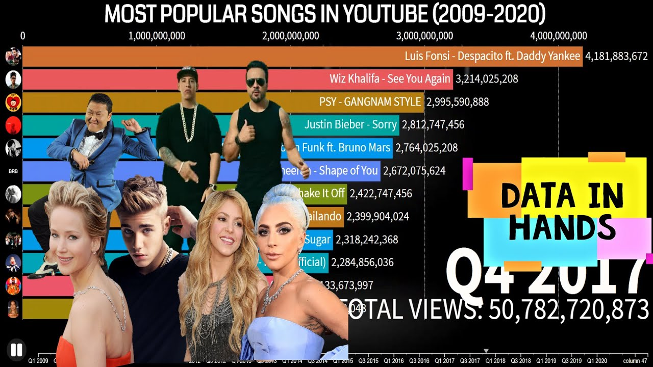 Most popular christian songs 2009